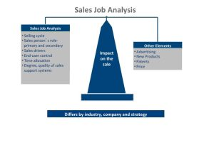 sales-job-analysis